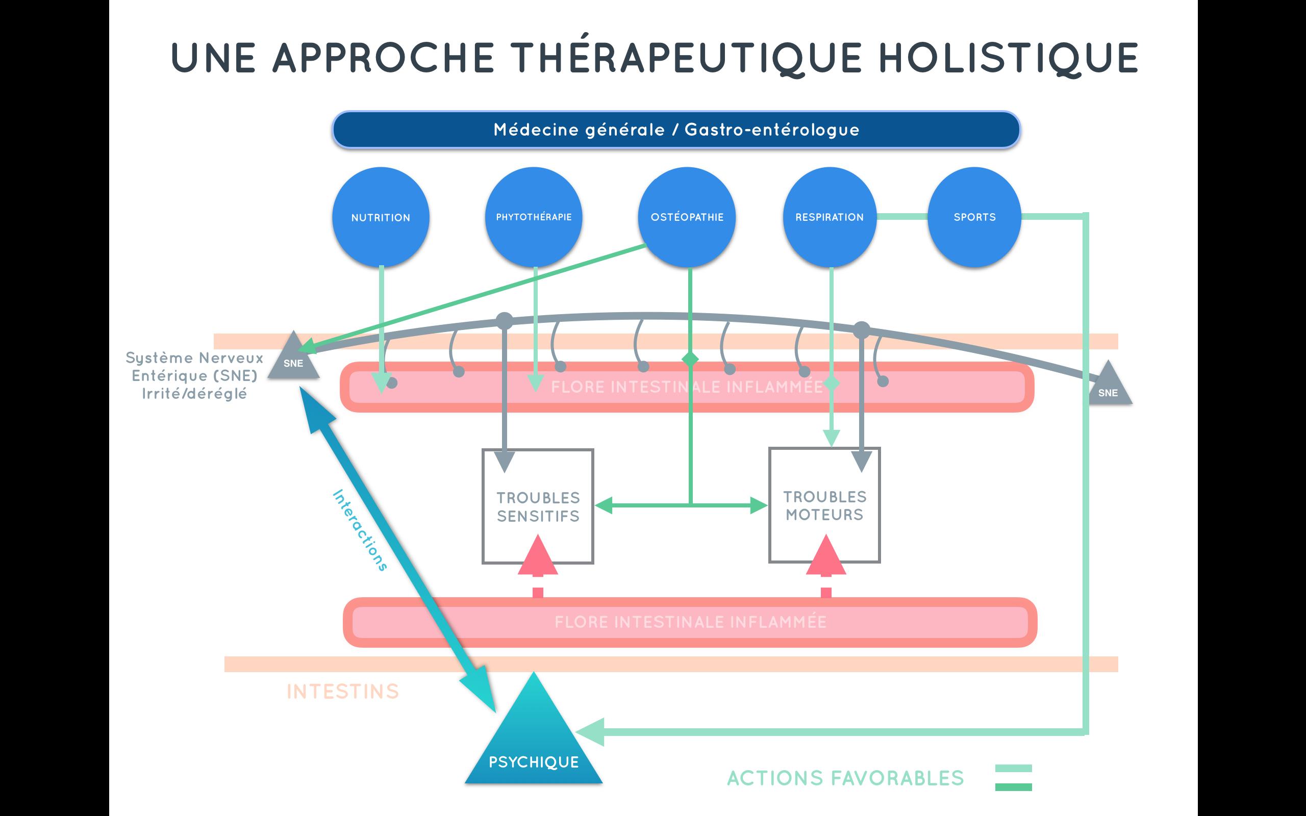 Une approche thérapeutique efficace